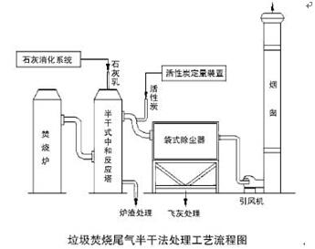 垃圾焚烧工艺流程图